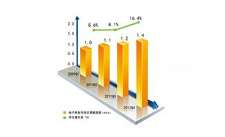 电子商务立体柱状分析图表图片