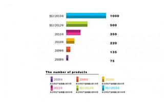 自主研发产品数量年度统计图表