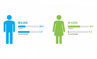 男女比例数据变化动画效